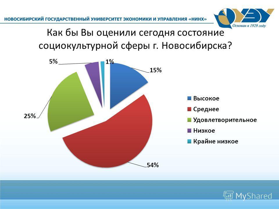 Как бы Вы оценили сегодня состояние социокультурной сферы г. Новосибирска?