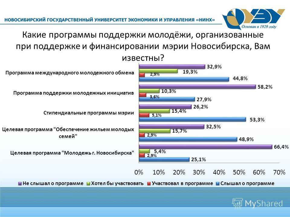 Какие программы поддержки молодёжи, организованные при поддержке и финансировании мэрии Новосибирска, Вам известны?