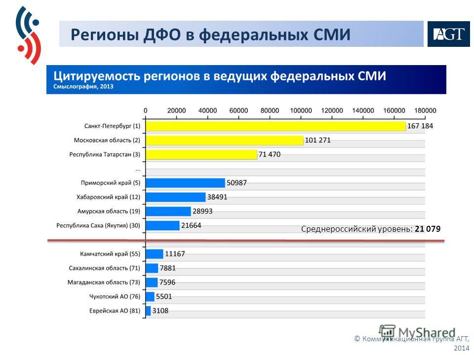 Регионы ДФО в федеральных СМИ © Коммуникационная группа АГТ, 2014 Среднероссийский уровень: 21 079