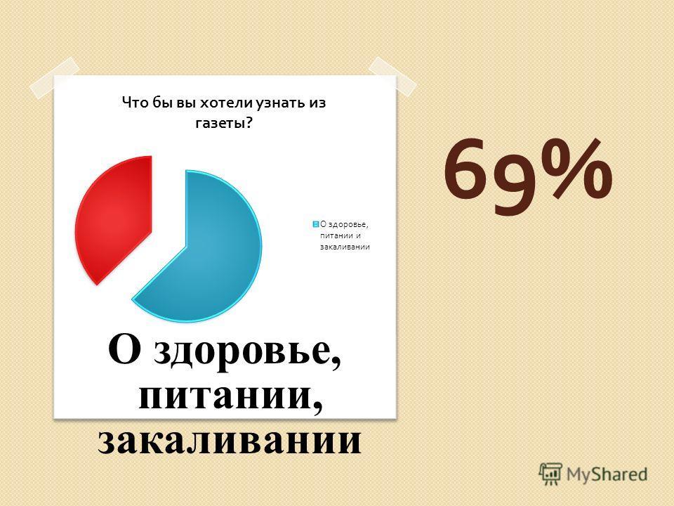 69% О здоровье, питании, закаливании