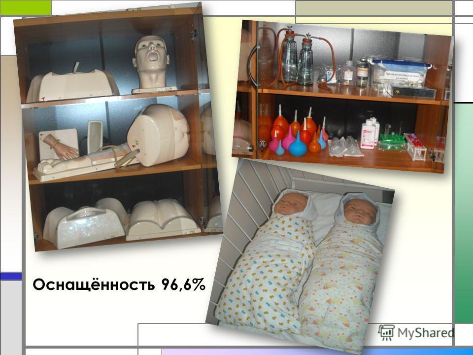 Оснащённость 96,6%