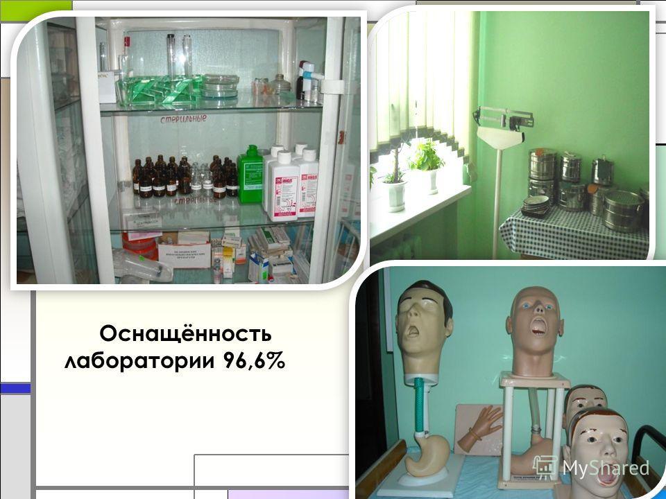 Оснащённость лаборатории 96,6%