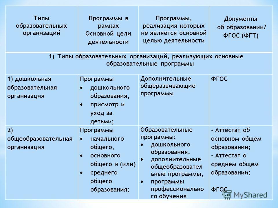 Типы образовательных организаций Программы в рамках Основной цели деятельности Программы, реализация которых не является основной целью деятельности Документы об образовании/ ФГОС (ФГТ) 1)Типы образовательных организаций, реализующих основные образов