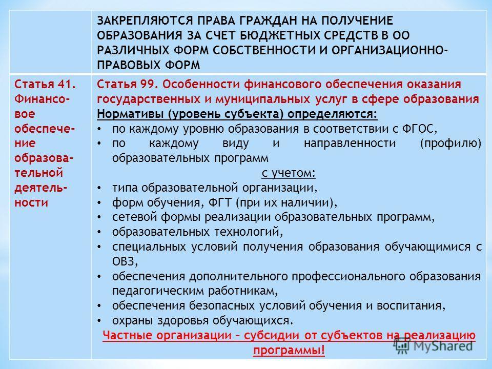 ЗАКРЕПЛЯЮТСЯ ПРАВА ГРАЖДАН НА ПОЛУЧЕНИЕ ОБРАЗОВАНИЯ ЗА СЧЕТ БЮДЖЕТНЫХ СРЕДСТВ В ОО РАЗЛИЧНЫХ ФОРМ СОБСТВЕННОСТИ И ОРГАНИЗАЦИОННО- ПРАВОВЫХ ФОРМ Статья 41. Финансо- вое обеспече- ние образова- тельной деятель- ности Статья 99. Особенности финансового