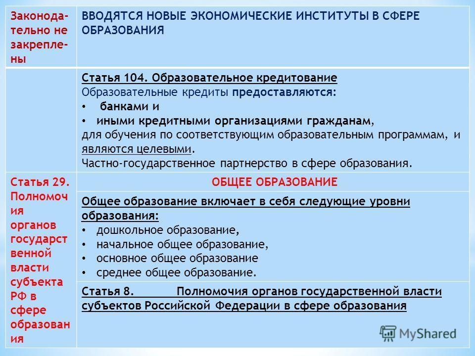 Законода- тельно не закрепле- ны ВВОДЯТСЯ НОВЫЕ ЭКОНОМИЧЕСКИЕ ИНСТИТУТЫ В СФЕРЕ ОБРАЗОВАНИЯ Статья 104. Образовательное кредитование Образовательные кредиты предоставляются: банками и иными кредитными организациями гражданам, для обучения по соответс