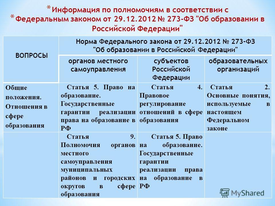 * Информация по полномочиям в соответствии с * Федеральным законом от 29.12.2012 273-ФЗ