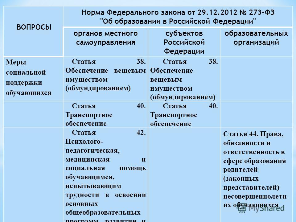 ВОПРОСЫ Норма Федерального закона от 29.12.2012 273-ФЗ