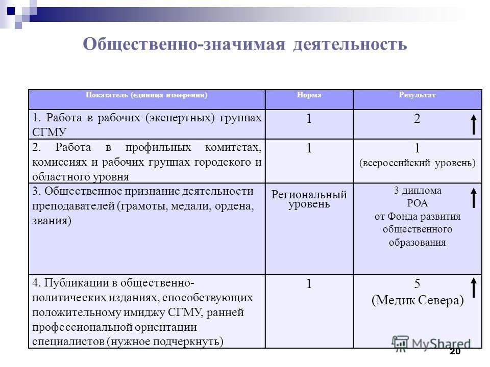 Общественно-значимая деятельность Показатель (единица измерения)Норма Результат 1. Работа в рабочих (экспертных) группах СГМУ 12 2. Работа в профильных комитетах, комиссиях и рабочих группах городского и областного уровня 11 (всероссийский уровень) 3
