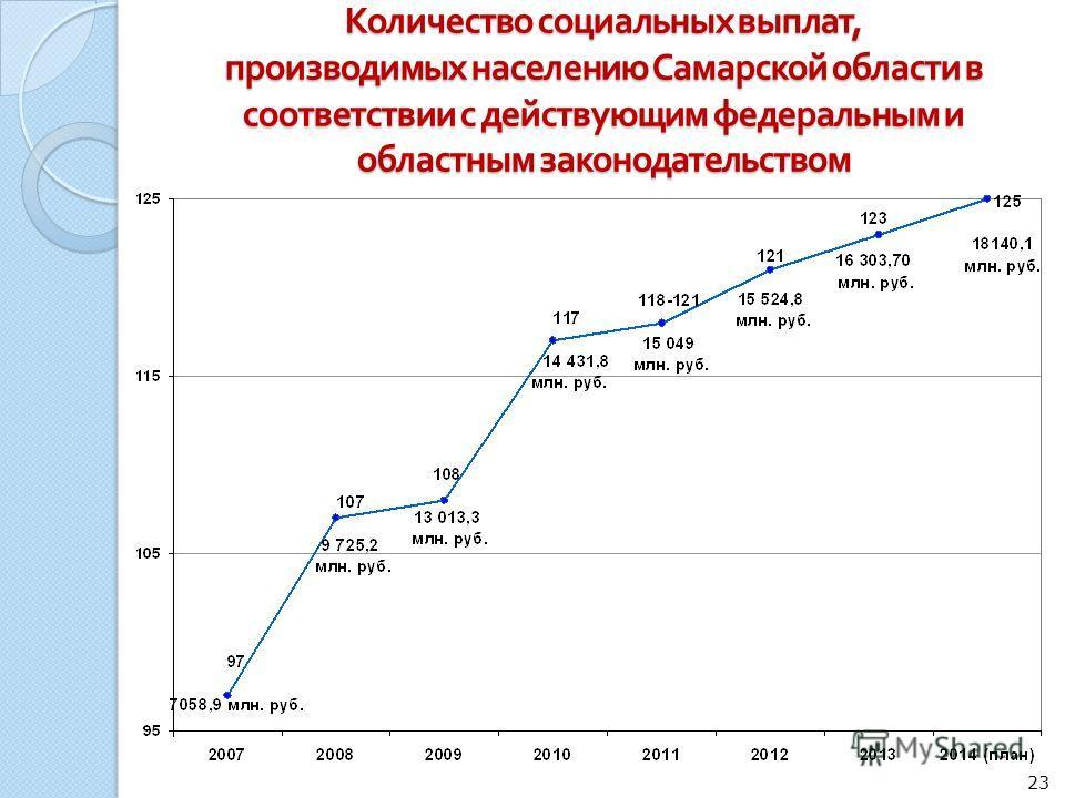 Количество социальных выплат, производимых населению Самарской области в соответствии с действующим федеральным и областным законодательством 23