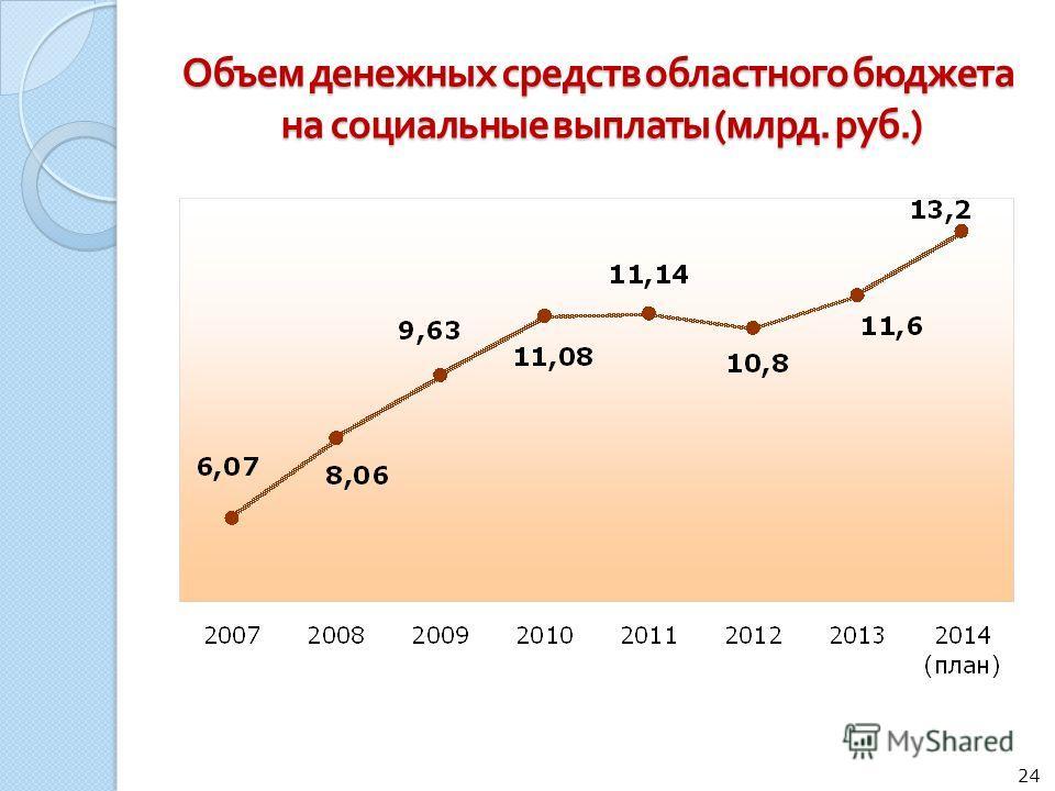 Объем денежных средств областного бюджета на социальные выплаты ( млрд. руб.) 24