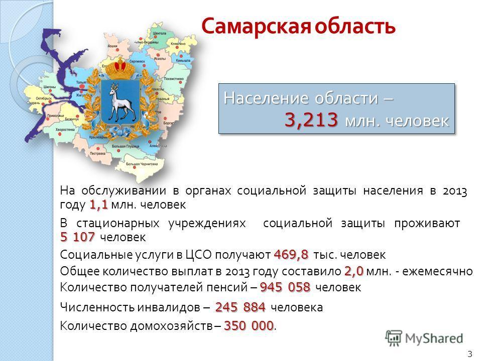 Население области – 3,213 млн. человек Население области – 3,213 млн. человек 1,1 На обслуживании в органах социальной защиты населения в 2013 году 1,1 млн. человек 945 058 Количество получателей пенсий – 945 058 человек 245 884 Численность инвалидов
