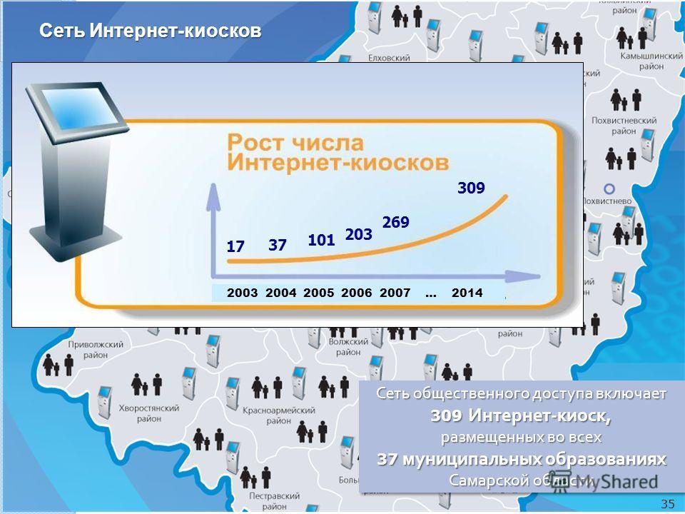 17 37 101 203 2003 2004 2005 2006 2007 … 2014 269 309 Сеть Интернет-киосков Сеть общественного доступа включает 309 Интернет - киоск, размещенных во всех 37 муниципальных образованиях Самарской области 35
