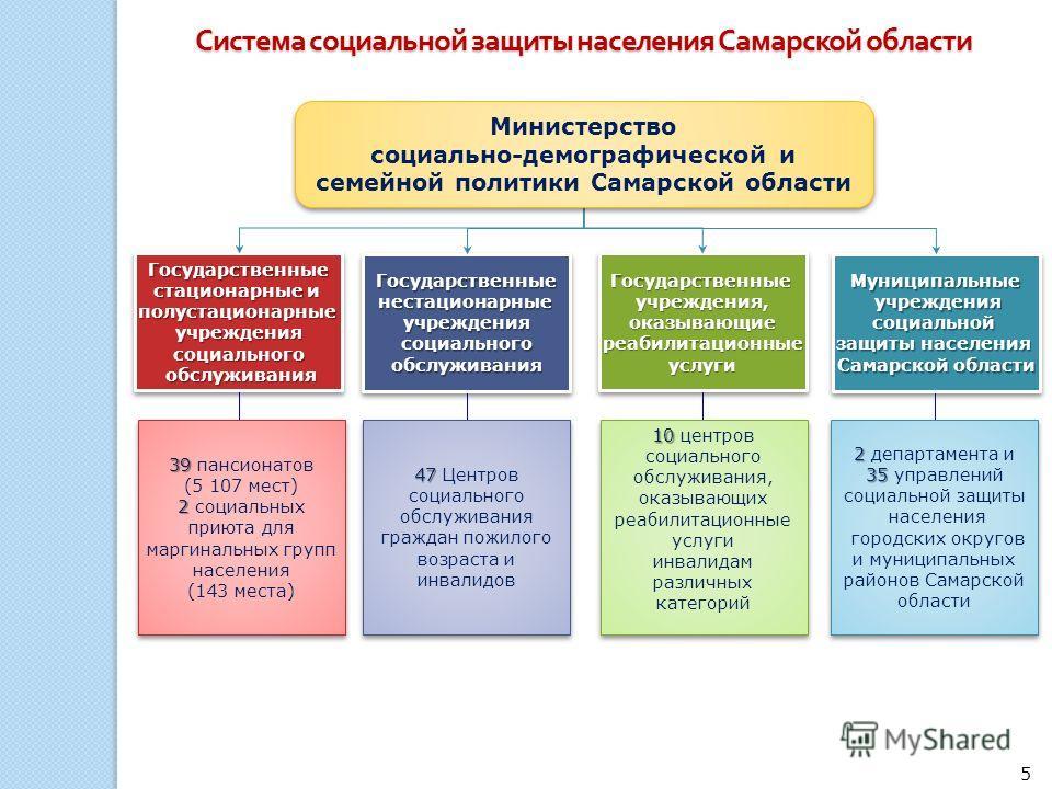 Система социальной защиты населения Самарской области Государственные стационарные и полустационарныеучреждениясоциального обслуживания обслуживания Государственные стационарные и полустационарныеучреждениясоциального обслуживания обслуживания Госуда