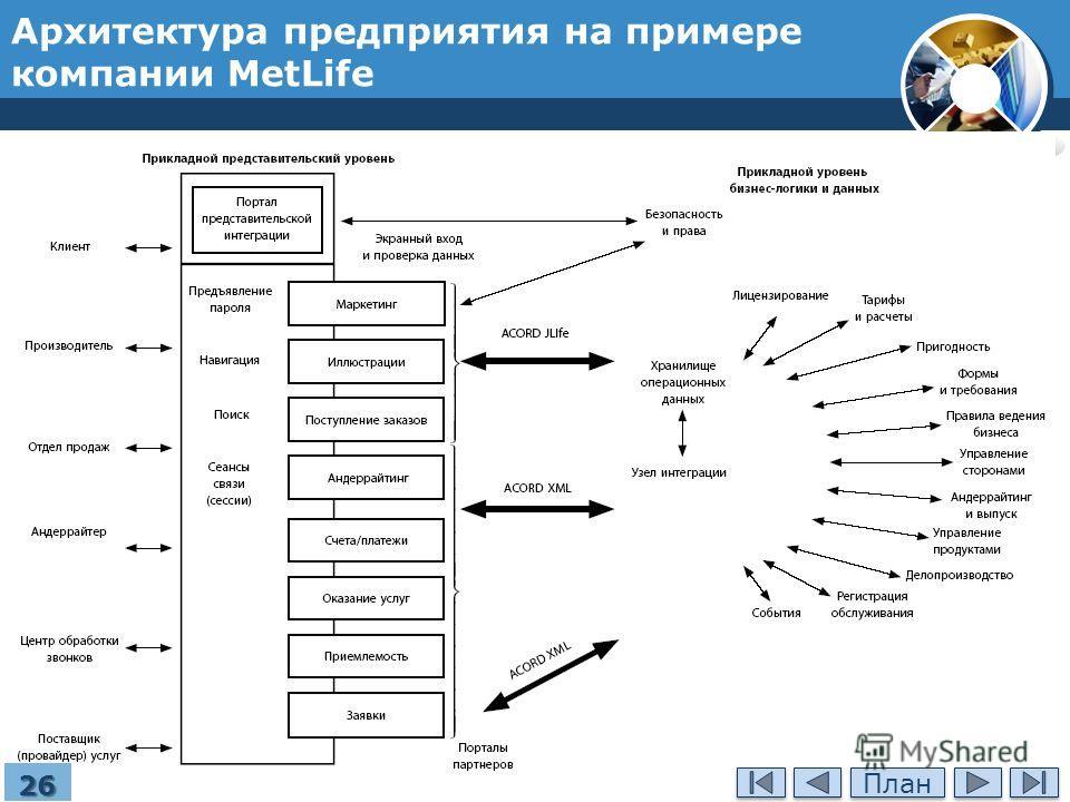 Архитектура предприятия на примере компании MetLife 26 План