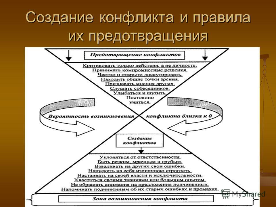 Создание конфликта и правила их предотвращения