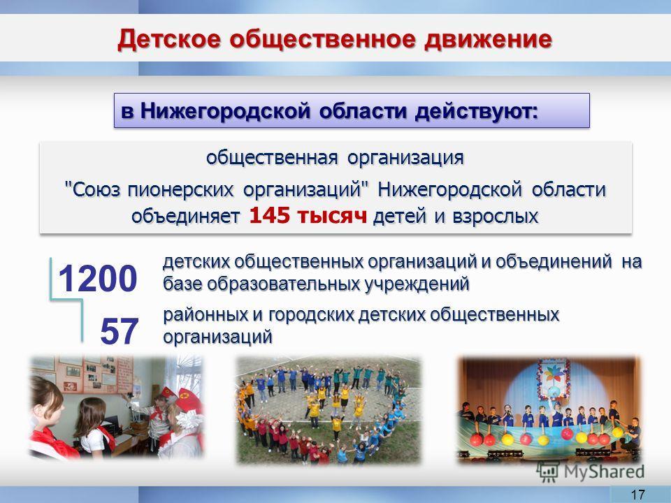 Детское общественное движение 17 в Нижегородской области действуют: детских общественных организаций и объединений на базе образовательных учреждений районных и городских детских общественных организаций 1200 57