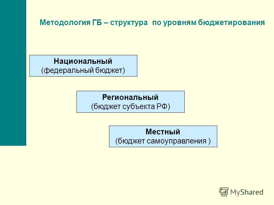 Методология ГБ – структура по уровням бюджетирования Национальный (федеральный бюджет) Региональный (бюджет субъекта РФ) Местный (бюджет самоуправления )