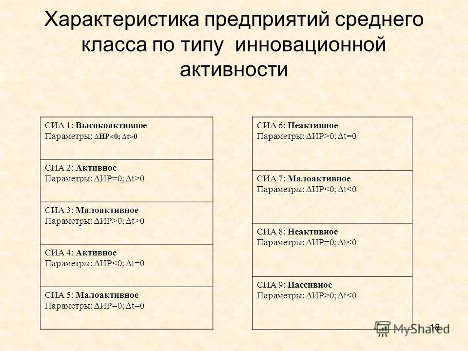 Характеристика предприятий среднего класса по типу инновационной активности СИА 1: Высокоактивное Параметры: ИР 0 СИА 2: Активное Параметры: ИР=0; t>0 СИА 3: Малоактивное Параметры: ИР>0; t>0 СИА 4: Активное Параметры: ИР0; t=0 СИА 7: Малоактивное Па