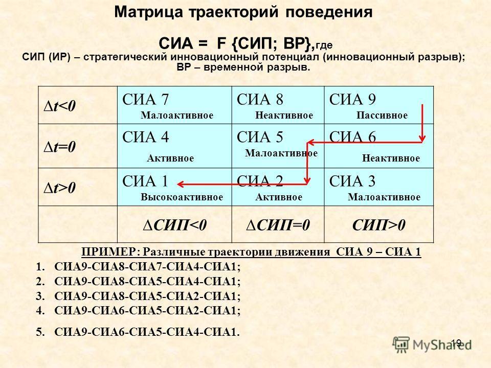 Матрица траекторий поведения СИА = F {СИП; ВР}, где СИП (ИР) – стратегический инновационный потенциал (инновационный разрыв); ВР – временной разрыв. t0 СИА 1 Высокоактивное СИА 2 Активное СИА 3 Малоактивное СИП0 19 ПРИМЕР: Различные траектории движен