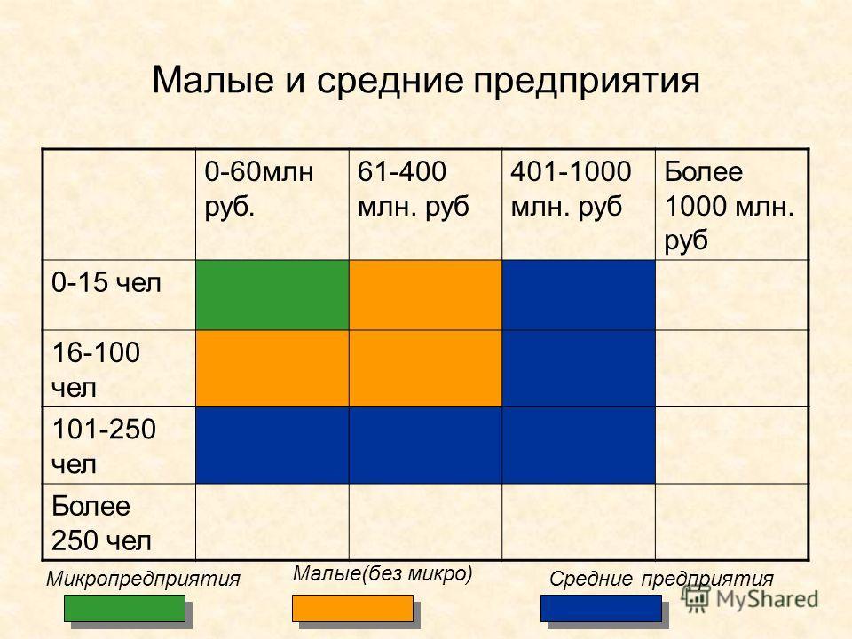 Малые и средние предприятия 0-60 млн руб. 61-400 млн. руб 401-1000 млн. руб Более 1000 млн. руб 0-15 чел 16-100 чел 101-250 чел Более 250 чел Микропредприятия Малые(без микро) Средние предприятия