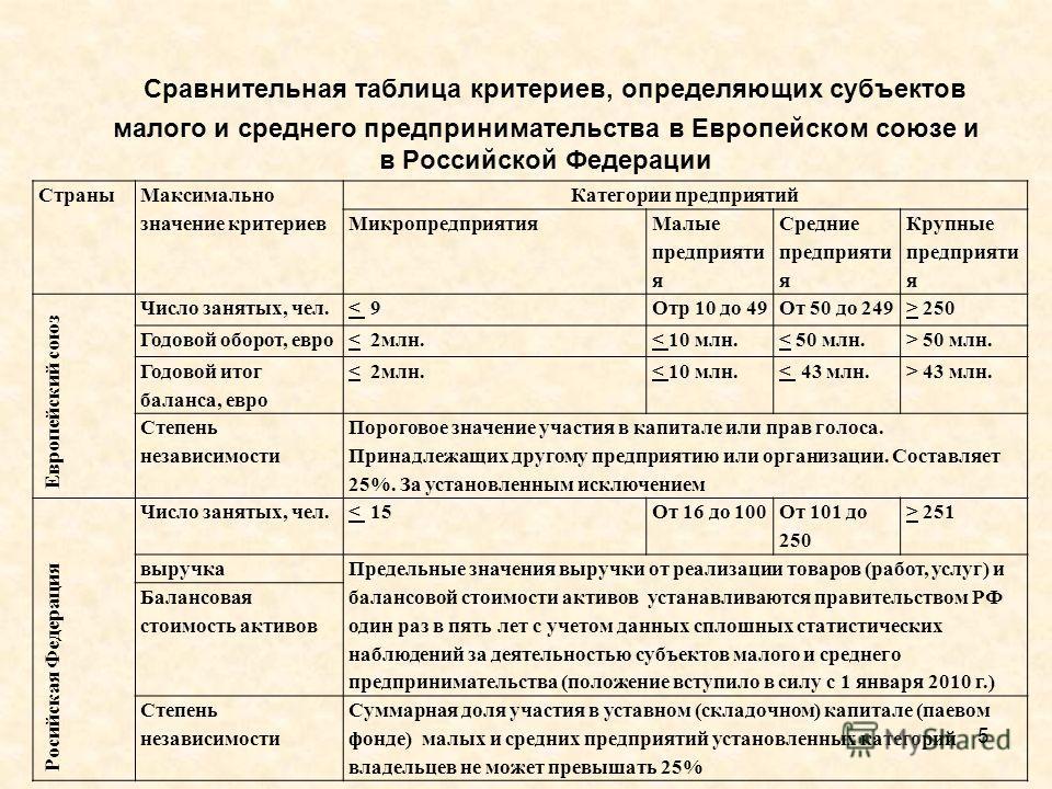Сравнительная таблица критериев, определяющих субъектов малого и среднего предпринимательства в Европейском союзе и в Российской Федерации 5 Страны Максимально значение критериев Категории предприятий Микропредприятия Малые предприяти я Средние предп