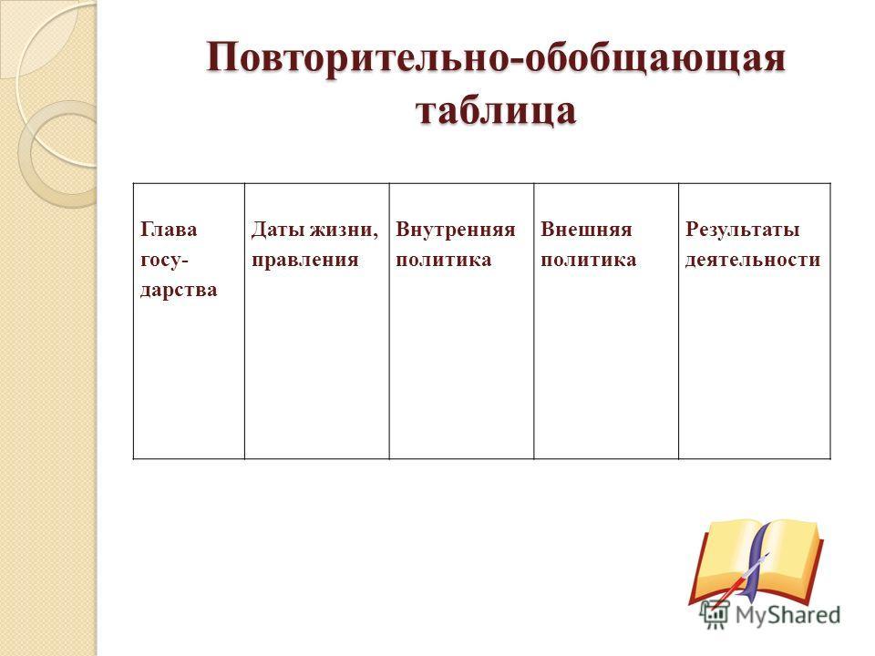 Повторительно-обобщающая таблица Глава госу- дарства Даты жизни, правления Внутренняя политика Внешняя политика Результаты деятельности