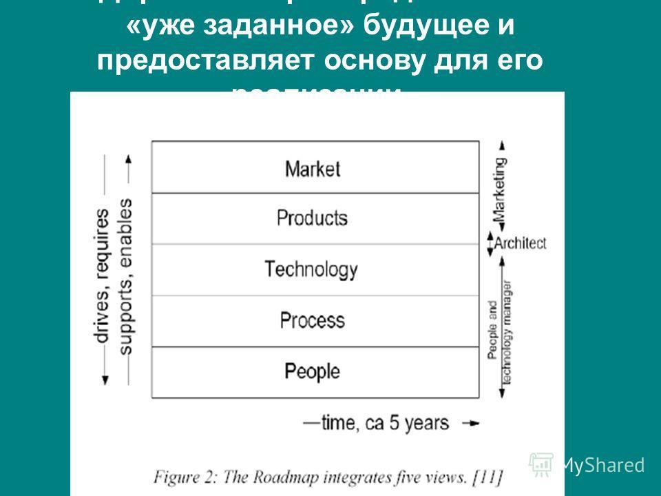 Дорожная карта предполагает «уже заданное» будущее и предоставляет основу для его реализации.