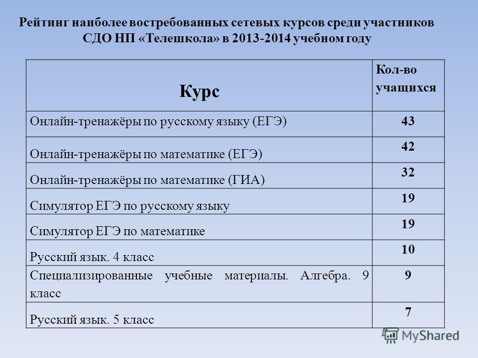 Рейтинг наиболее востребованных сетевых курсов среди участников СДО НП «Телешкола» в 2013-2014 учебном году Курс Кол-во учащихся Онлайн-тренажёры по русскому языку (ЕГЭ)43 Онлайн-тренажёры по математике (ЕГЭ) 42 Онлайн-тренажёры по математике (ГИА) 3