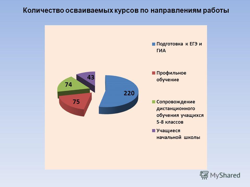 Количество осваиваемых курсов по направлениям работы
