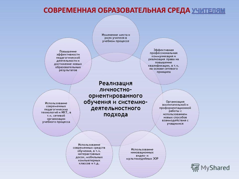 Реализация личностно- ориентированного обучения и системно- деятельностного подхода Изменение места и роли учителя в учебном процессе Эффективная профессиональная коммуникация и реализация права на повышение квалификации, в т.ч. на основе сетевого пр