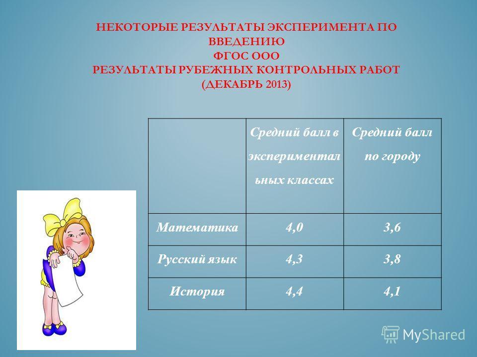 Средний балл в экспериментал ьных классах Средний балл по городу Математика 4,03,6 Русский язык 4,33,8 История 4,44,1 НЕКОТОРЫЕ РЕЗУЛЬТАТЫ ЭКСПЕРИМЕНТА ПО ВВЕДЕНИЮ ФГОС ООО РЕЗУЛЬТАТЫ РУБЕЖНЫХ КОНТРОЛЬНЫХ РАБОТ (ДЕКАБРЬ 2013)