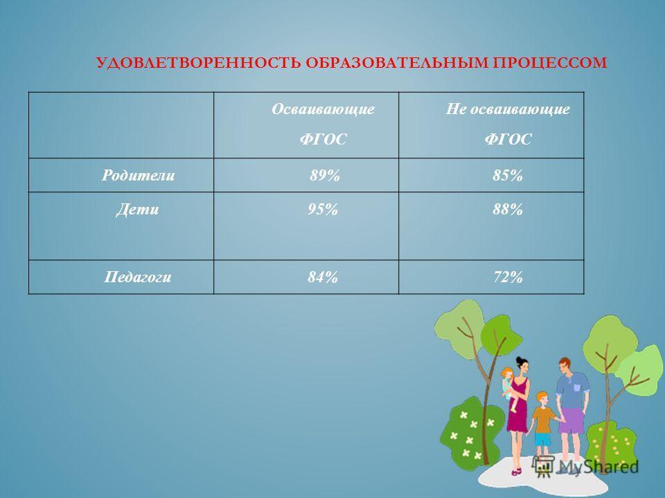Осваивающие ФГОС Не осваивающие ФГОС Родители 89%85% Дети 95% 88% Педагоги 84%72% УДОВЛЕТВОРЕННОСТЬ ОБРАЗОВАТЕЛЬНЫМ ПРОЦЕССОМ