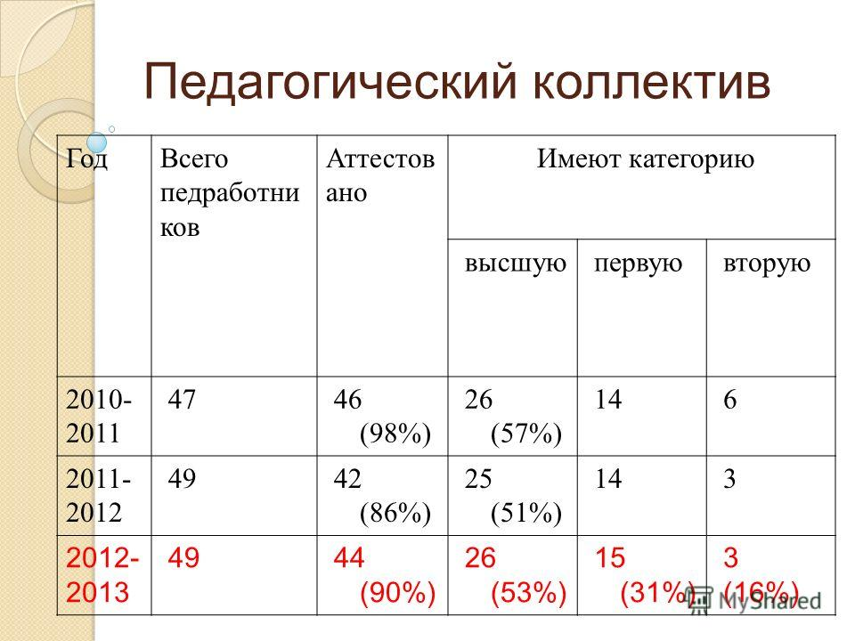 Педагогический коллектив Год Всего педработни ков Аттестов ано Имеют категорию высшуюпервуювторую 2010- 2011 4746 (98%) 26 (57%) 146 2011- 2012 4942 (86%) 25 (51%) 143 2012- 2013 4944 (90%) 26 (53%) 15 (31%) 3 (16%)
