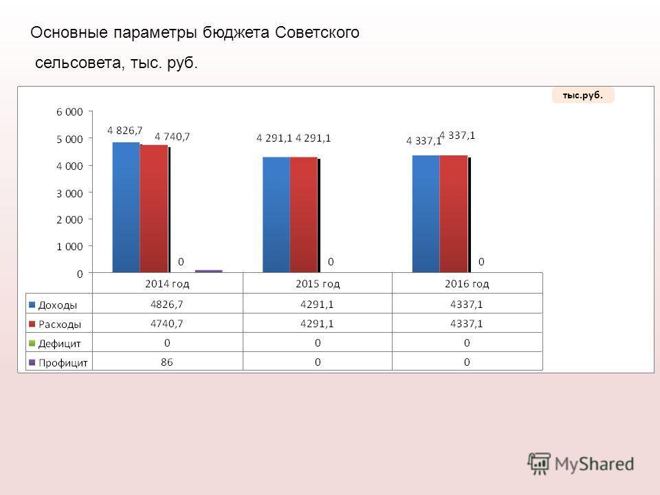 тыс.руб. Основные параметры бюджета Советского сельсовета, тыс. руб.