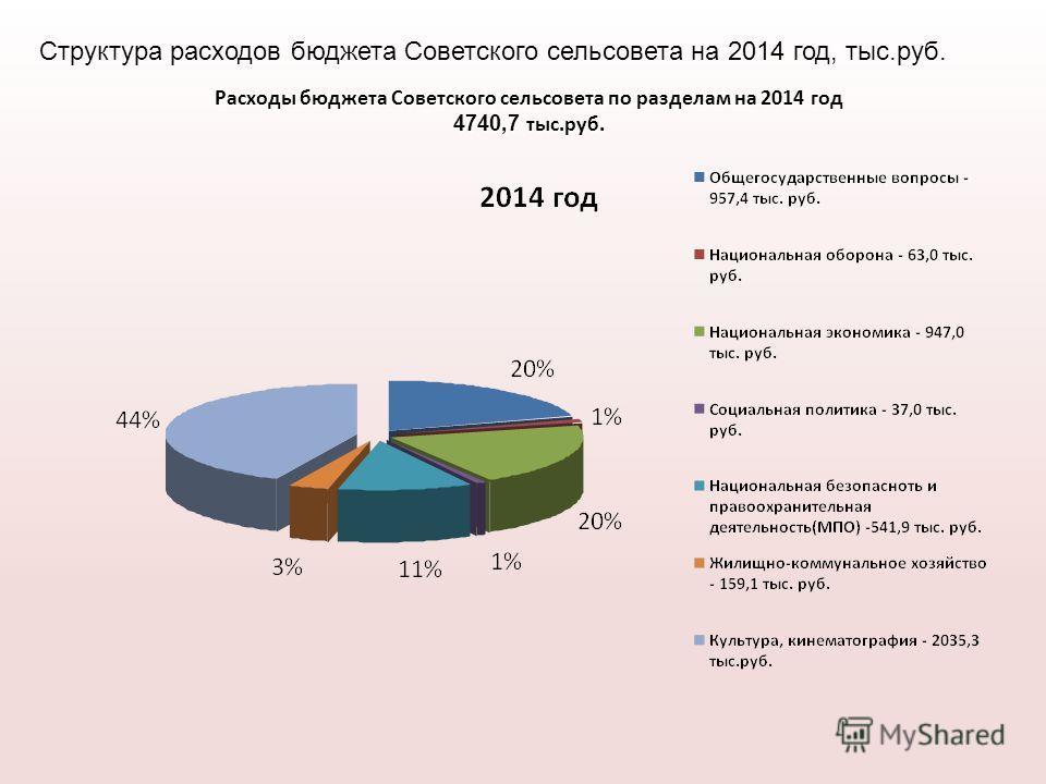 Расходы бюджета Советского сельсовета по разделам на 2014 год 4740,7 тыс.руб. Структура расходов бюджета Советского сельсовета на 2014 год, тыс.руб.