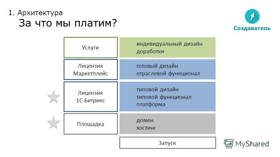 домен хостинг типовой дизайн типовой функционал платформа готовый дизайн отраслевой функционал индивидуальный дизайн доработки Площадка Лицензия 1С-Битрикс Лицензия Маркетплейс Услуги Запуск 1. Архитектура За что мы платим?
