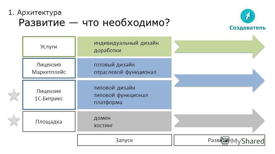домен хостинг типовой дизайн типовой функционал платформа готовый дизайн отраслевой функционал индивидуальный дизайн доработки Площадка Лицензия 1С-Битрикс Лицензия Маркетплейс Услуги Запуск Развитие 1. Архитектура Развитие что необходимо?