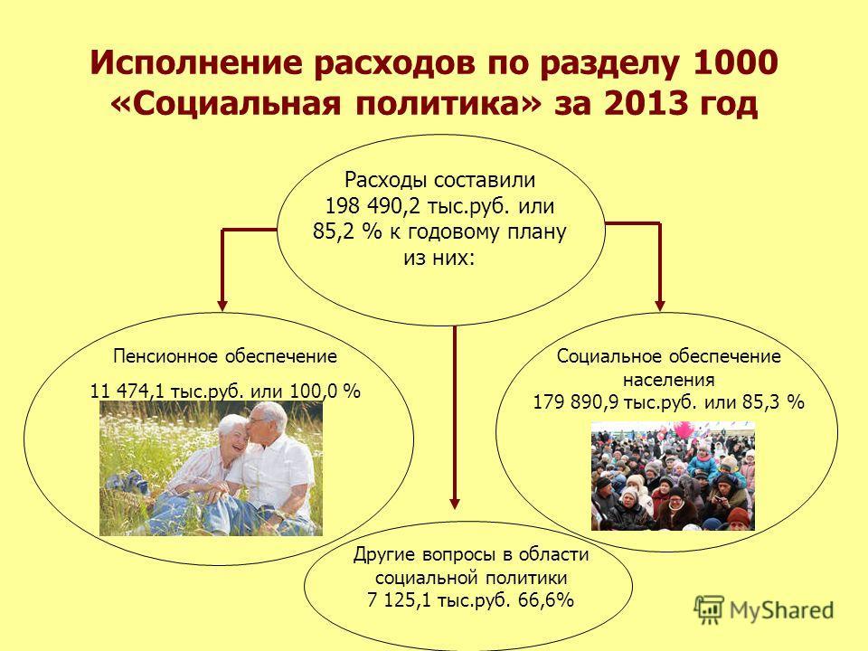 Исполнение расходов по разделу 1000 «Социальная политика» за 2013 год Пенсионное обеспечение 11 474,1 тыс.руб. или 100,0 % Социальное обеспечение населения 179 890,9 тыс.руб. или 85,3 % Расходы составили 198 490,2 тыс.руб. или 85,2 % к годовому плану