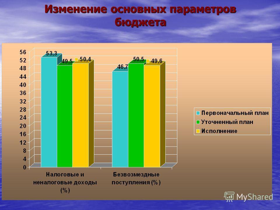 Изменение основных параметров бюджета