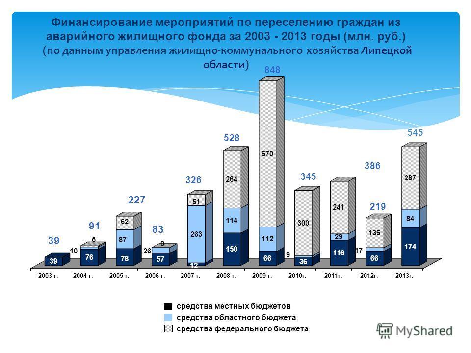 528 848 средства местных бюджетов средства федерального бюджета средства областного бюджета Финансирование мероприятий по переселению граждан из аварийного жилищного фонда за 2003 - 2013 годы (млн. руб.) (по данным управления жилищно-коммунального хо
