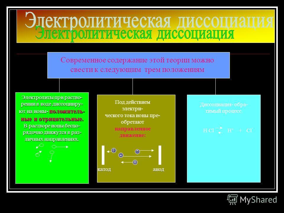В дальнейшем эта теория развивалась многими учеными на основе учения о строении атома и химической связи.