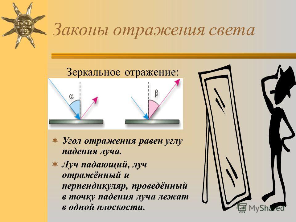 Законы отражения света Зеркальное отражение: Угол отражения равен углу падения луча. Луч падающий, луч отражённый и перпендикуляр, проведённый в точку падения луча лежат в одной плоскости.