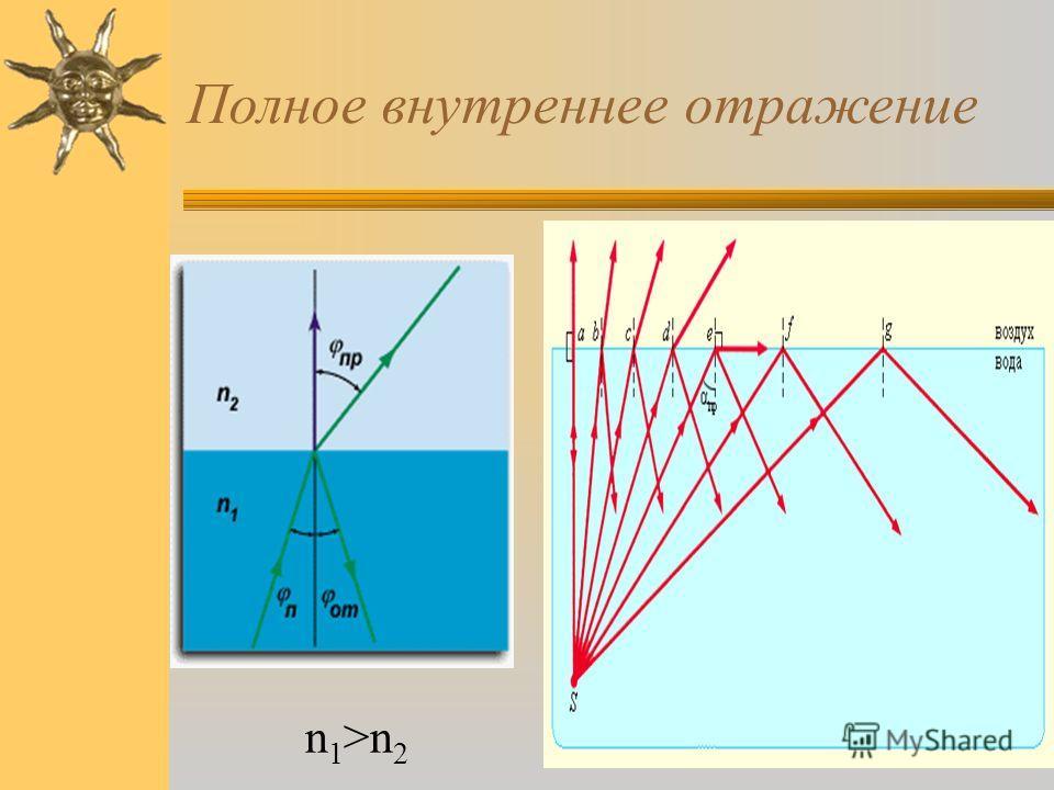 Полное внутреннее отражение n 1 >n 2