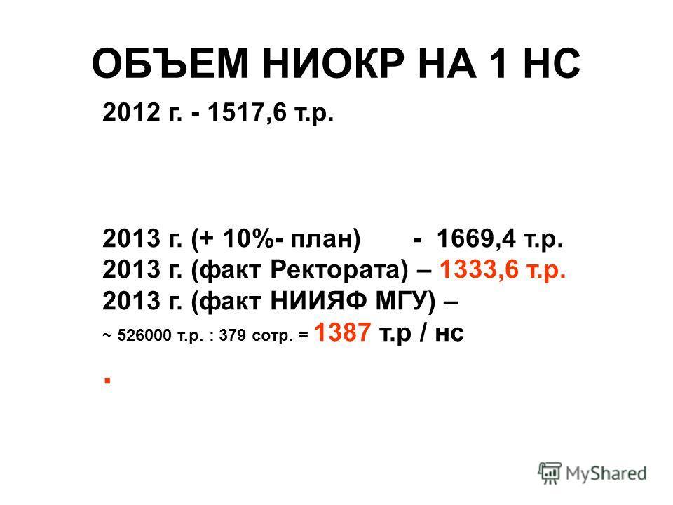 ОБЪЕМ НИОКР НА 1 НС 2012 г. - 1517,6 т.р. 2013 г. (+ 10%- план) - 1669,4 т.р. 2013 г. (факт Ректората) – 1333,6 т.р. 2013 г. (факт НИИЯФ МГУ) – ~ 526000 т.р. : 379 сотр. = 1387 т.р / нс.