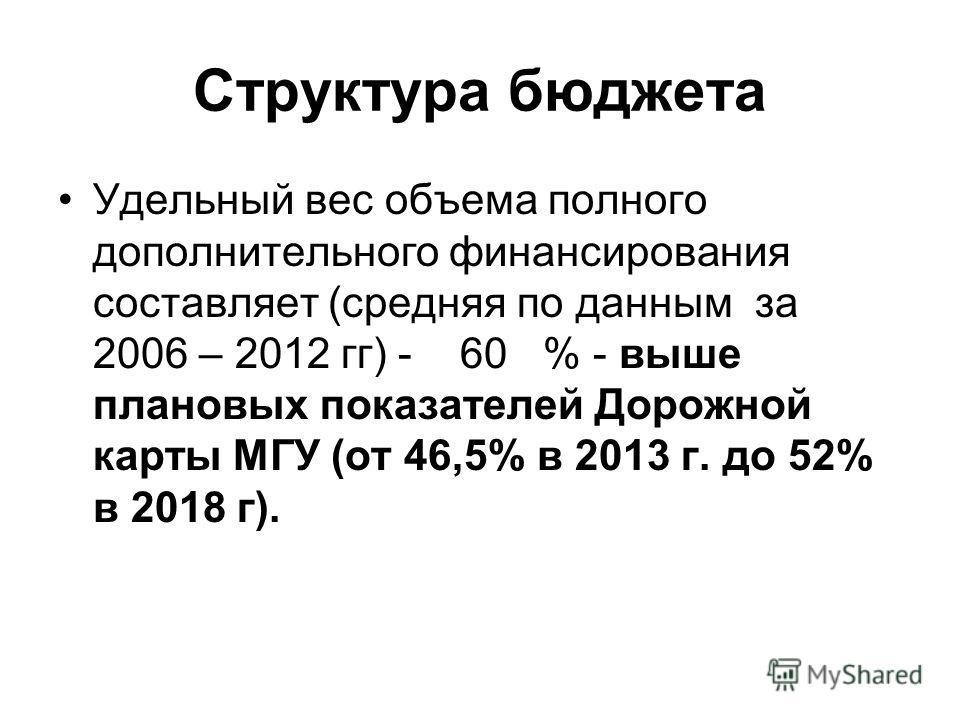 Структура бюджета Удельный вес объема полного дополнительного финансирования составляет (средняя по данным за 2006 – 2012 гг) - 60 % - выше плановых показателей Дорожной карты МГУ (от 46,5% в 2013 г. до 52% в 2018 г).