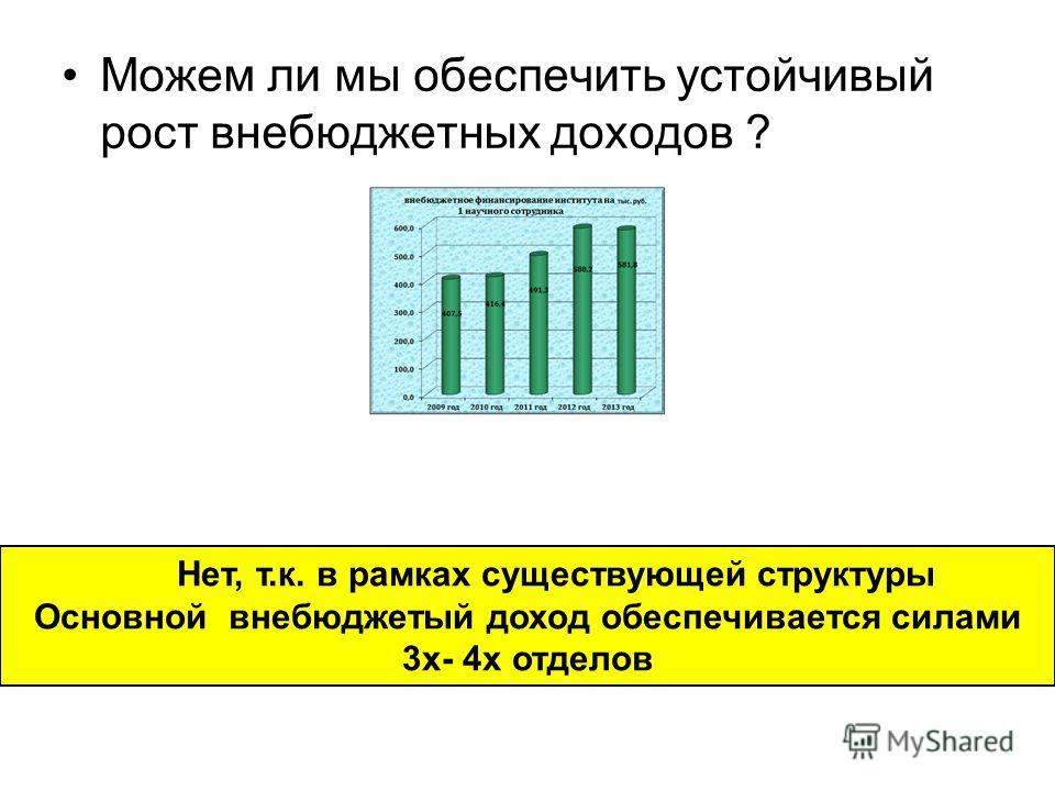 Можем ли мы обеспечить устойчивый рост внебюджетных доходов ? Нет, т.к. в рамках существующей структуры Основной внебюджетый доход обеспечивается силами 3 х- 4 х отделов