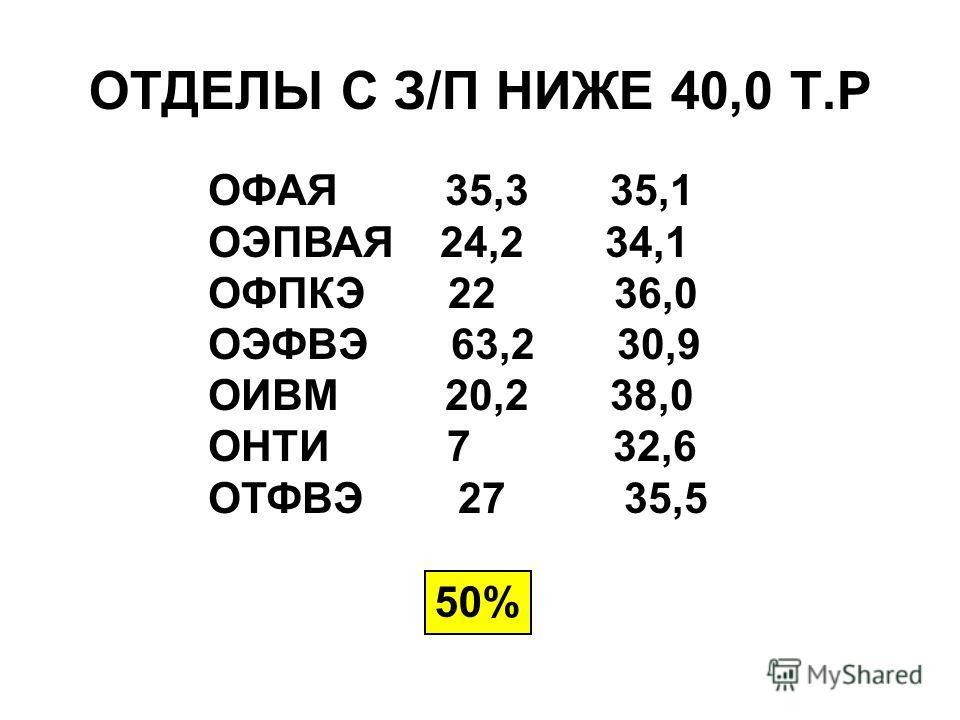 ОТДЕЛЫ С З/П НИЖЕ 40,0 Т.Р ОФАЯ 35,3 35,1 ОЭПВАЯ 24,2 34,1 ОФПКЭ 22 36,0 ОЭФВЭ 63,2 30,9 ОИВМ 20,2 38,0 ОНТИ 7 32,6 ОТФВЭ 27 35,5 50%