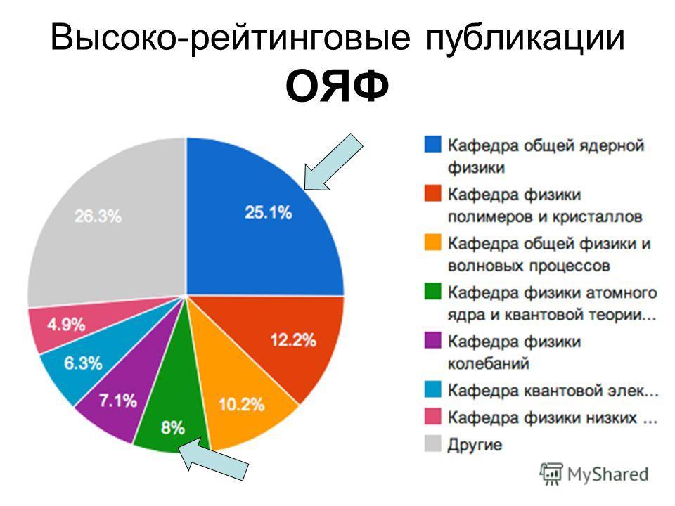 Высоко-рейтинговые публикации ОЯФ