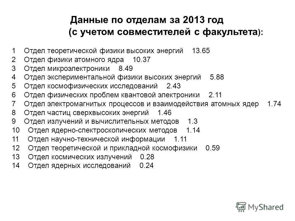 Данные по отделам за 2013 год (с учетом совместителей с факультета ): 1 Отдел теоретической физики высоких энергий 13.65 2 Отдел физики атомного ядра 10.37 3 Отдел микроэлектроники 8.49 4 Отдел экспериментальной физики высоких энергий 5.88 5 Отдел ко