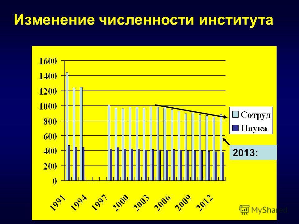 _ Изменение численности института 2013: